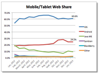 Net Applications (L) has iOS dominating webshare while StatCounter has Android in front