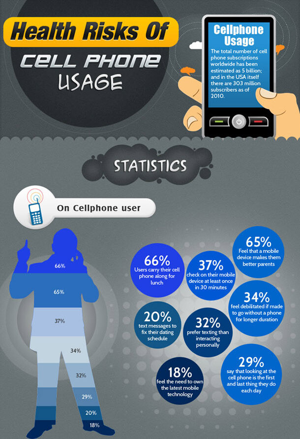 postives and negatives of mobile phones Cell phones are a must-have accessory among children, tweens and teens as of 2010, as many as 75 percent of 12 to 17 year olds had their own cell phones.