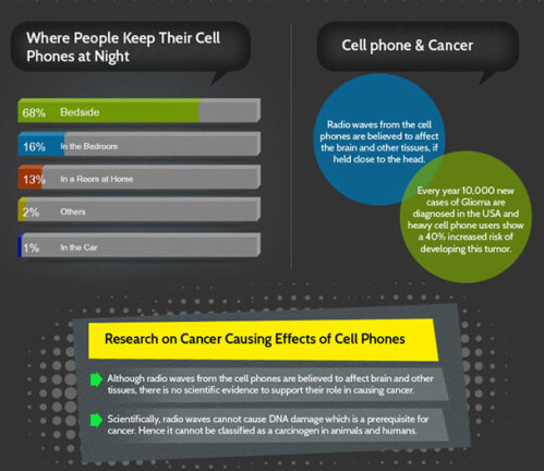 Infographic shows cell phone radiation fear is largely overblown