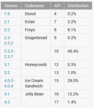 13.6% of Android users are running Jelly Bean