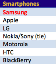 Samsung takes top spot for customer loyalty in smartphones