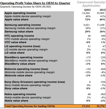 Apple and Samsung combined to make up 103% of the inustry's profits in 2012