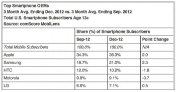 Apple is the top OEM and Android the top OS in the U.S. smartphone market.