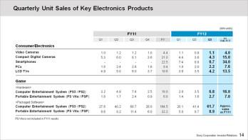 Sony sells 8.7 million smartphones last quarter, forecasts yearly profit