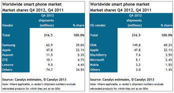 Samsung and Android were on top in Q4