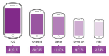 All together, iOS had the biggest share in the mobile ad market
