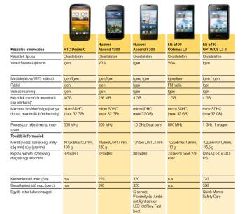 The LG Optimus L3 II