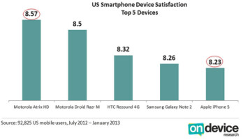 Motorola ATRIX HD owners were the most satisfied in the U.S.