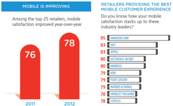 Amazon had the highest satisfaction score from mobile shoppers