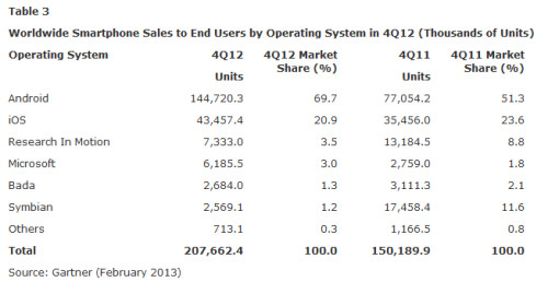 Gartner's market share stats