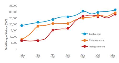 comScore 2013 Digital Future in Focus