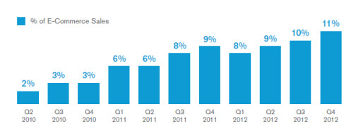 comScore 2013 Digital Future in Focus
