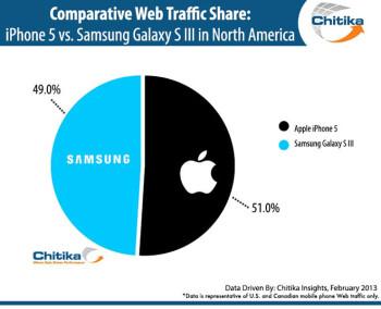 Samsung is gaining on Apple