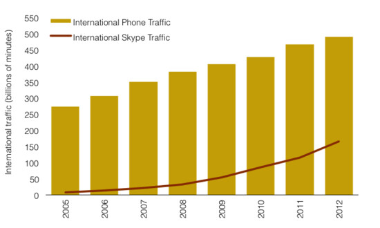 Skype now accounts for a third of international telephone traffic - Skype now accounts for a third of international calls