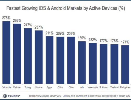 Active Android and iOS devices in China vs. the U.S.
