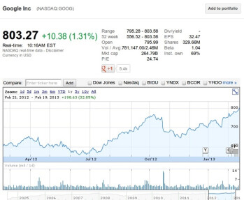 As Apple stumbles, Google stock surges to record heights, flirts with $800