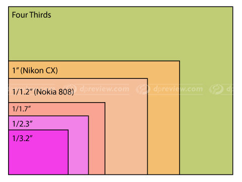 Htc One Vs Nokia Lumia 920 Vs 808 Pureview Technical