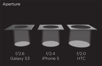 HTC One vs Nokia Lumia 920 vs 808 PureView: technical comparison
