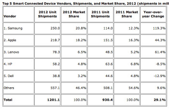 Samsung and Apple slug it out again