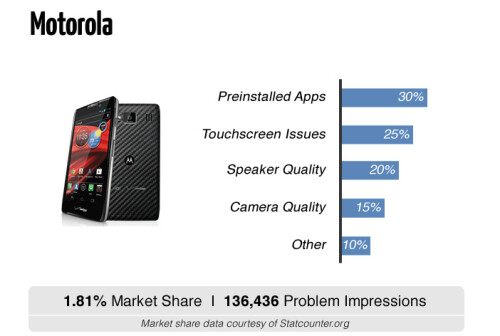 FixYa's report on smartphone reliability