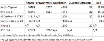 Benchmark scores comparing the Tegra 4 with other chips