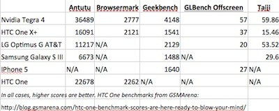Benchmark scores comparing the Tegra 4 with other chips - NVIDIA Tegra 4 beats Qualcomm Snapdragon 600 in benchmark tests