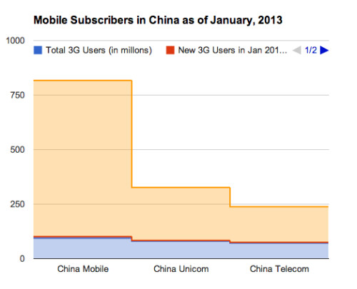 Mobile subscriber breakdown