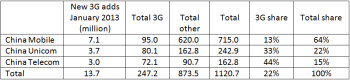 3G subscriber penetration only 22  in China