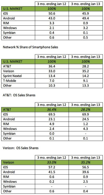Android regains top market share in the US