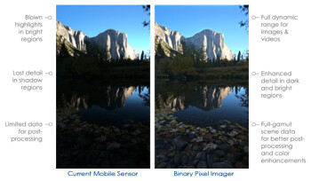 Rambus outs Binary Pixel phone camera tech at MWC: 'single-shot HDR and improved low-light sensitivity in a single explosure'