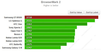 The Samsung GT-I9500 set a new peak for Browsermark 2.0