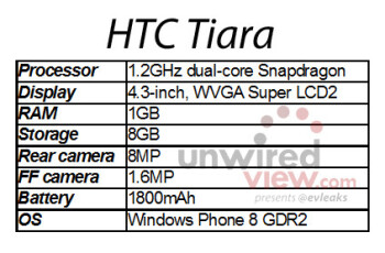 "Next HTC Windows Phone codenamed ""Tiara,"" first post-Portico device?"