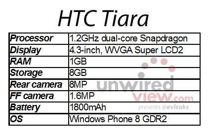 "Next HTC Windows Phone codenamed ""Tiara,"" first post-Portico device?"
