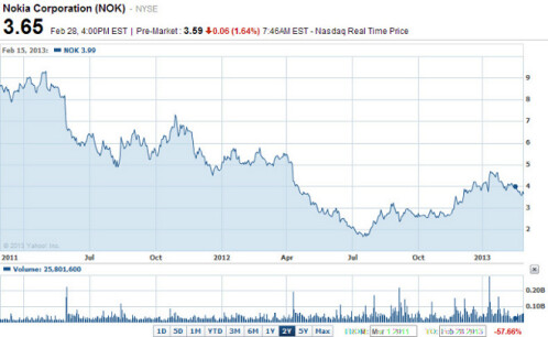 Nokia's stock value is low right now