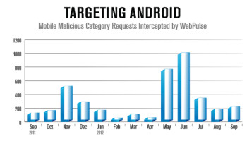 Android is being targeted for malware attacks