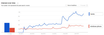 Lumia received more mentions than Windows Phone