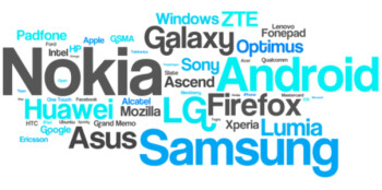 Name cloud based on the top 50 brand names in the study