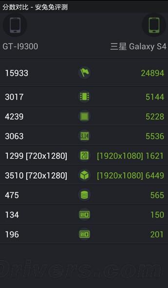 Samsung Galaxy S IV Antutu benchmark