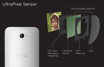 Ultrapixel Camera 'could' come to lower-level HTC smartphones