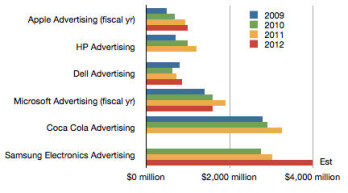 Earlier estimates of Samsung marketing spending.