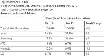 Apple's iOS is closing the gap with Android in the U.S.