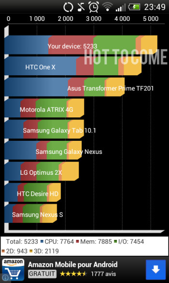 The update improved the handset's benchmark performances