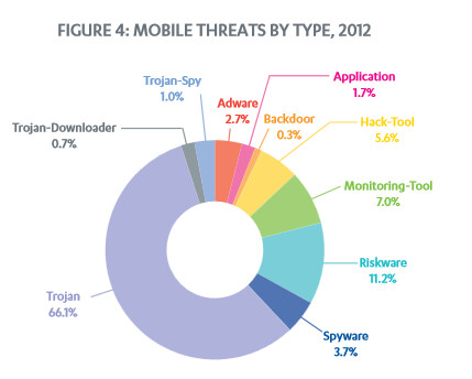 F-Secure's Mobile Threat Report Q4