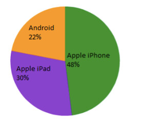 For Q1 of 2013, iOS has a 78% share of Egnyte's customers