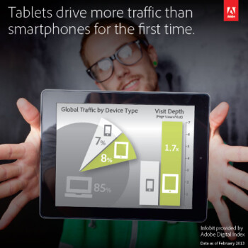Adobe says more tablet users than smartphone users are visiting global websites