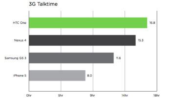 HTC One battery scores very well in endurance tests