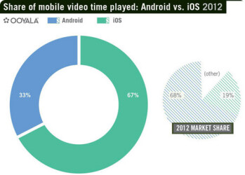 Android controls 67% of mobile web traffic on only 19% of smartphone sales