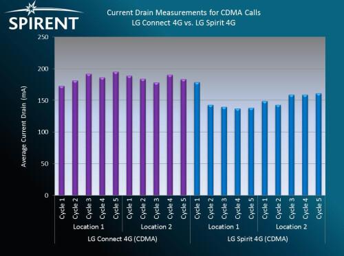 Battery drain measurements - CDMA calls