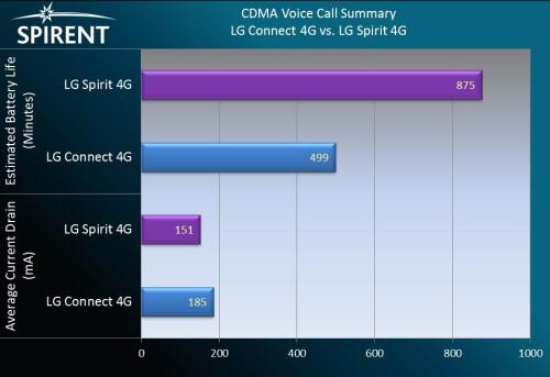 CDMA voice call summary