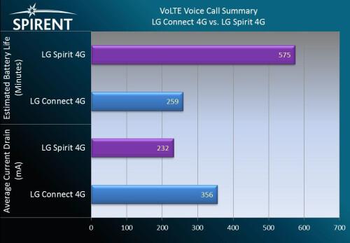 VoLTE call summary